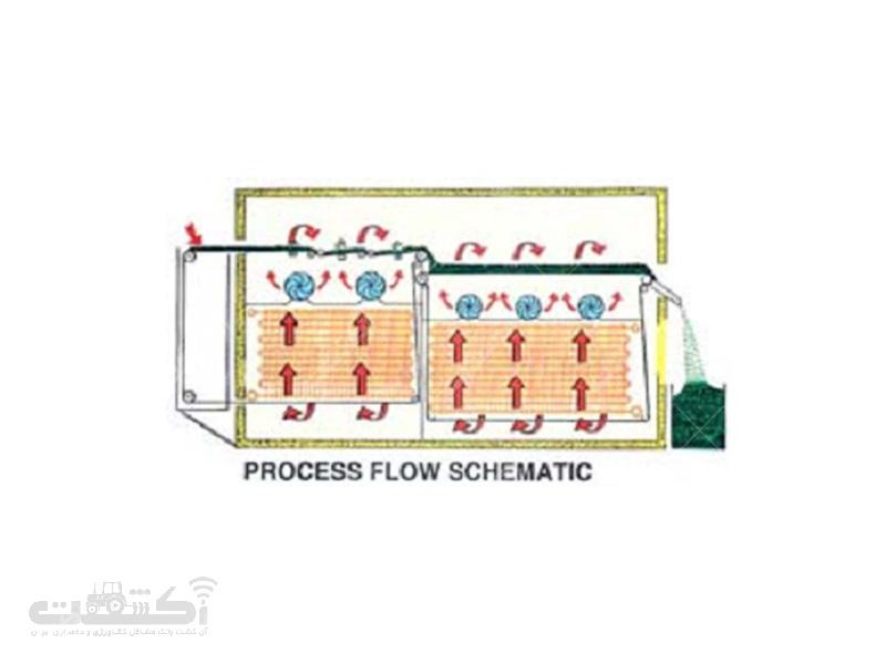 تونل انجماد تكدانه سریع (IQF)
