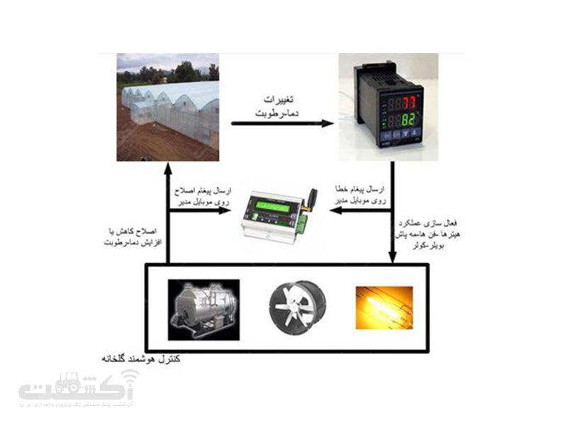 دستگاه کنترل هوشمند گلخانه